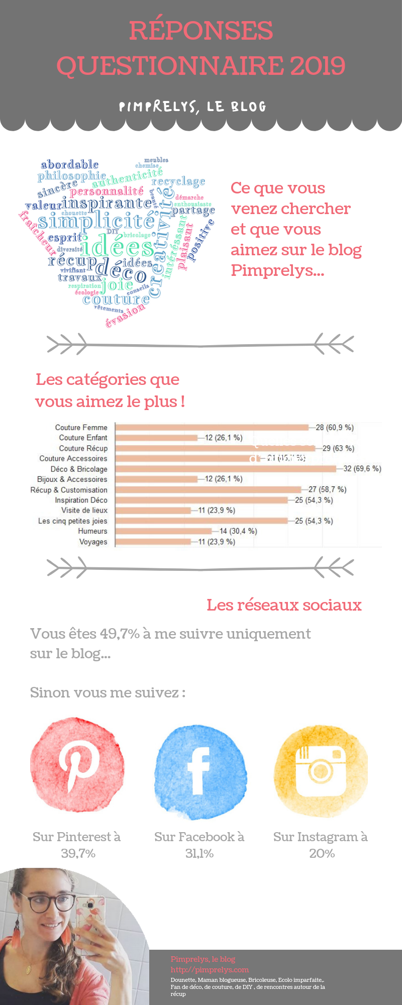 Infographie Pimprelys, le blog
